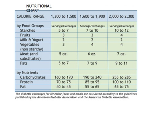 Diabetic Nutrition Chart Diabetes Nutrition Diabetic Food Exchange List