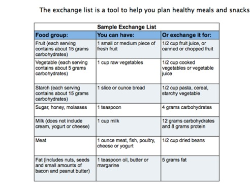 diabetic nutrition chart,diabetic food exchanges,diabetic food exchange,diabetic exchange lists