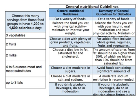 diet chart for diabetic patient pdf